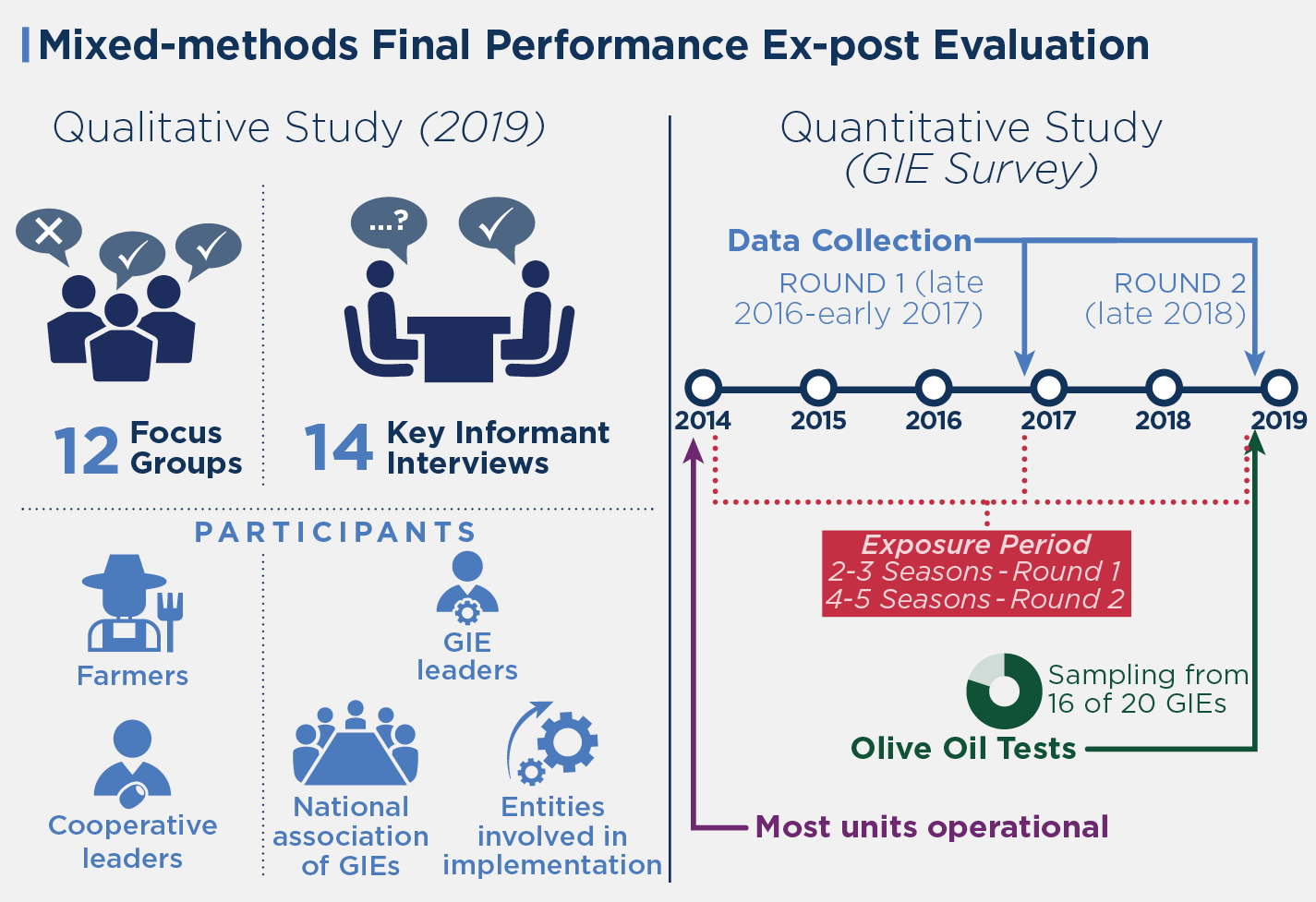 Methodology and data collection details