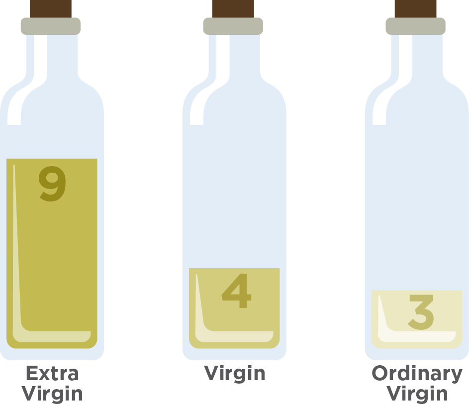 Extra virgin, virgin and ordinary virgin olive oil classification out of 16 samples