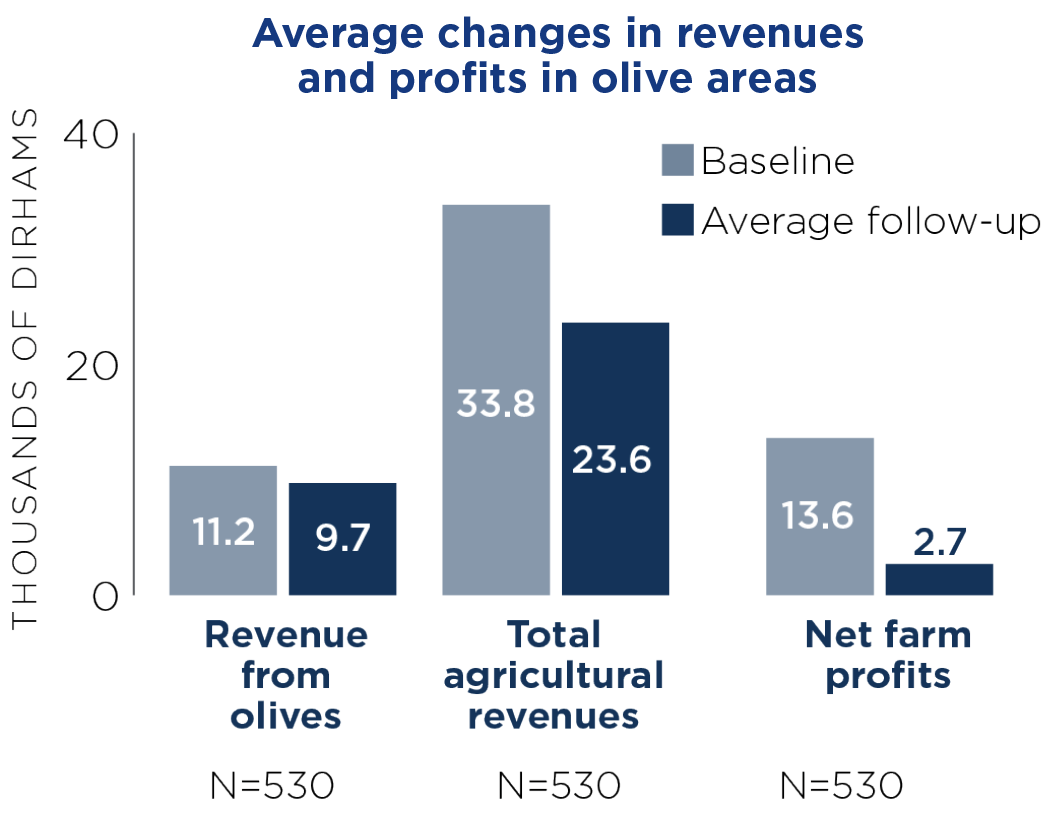 Average changes in revenues and profits in olive areas.