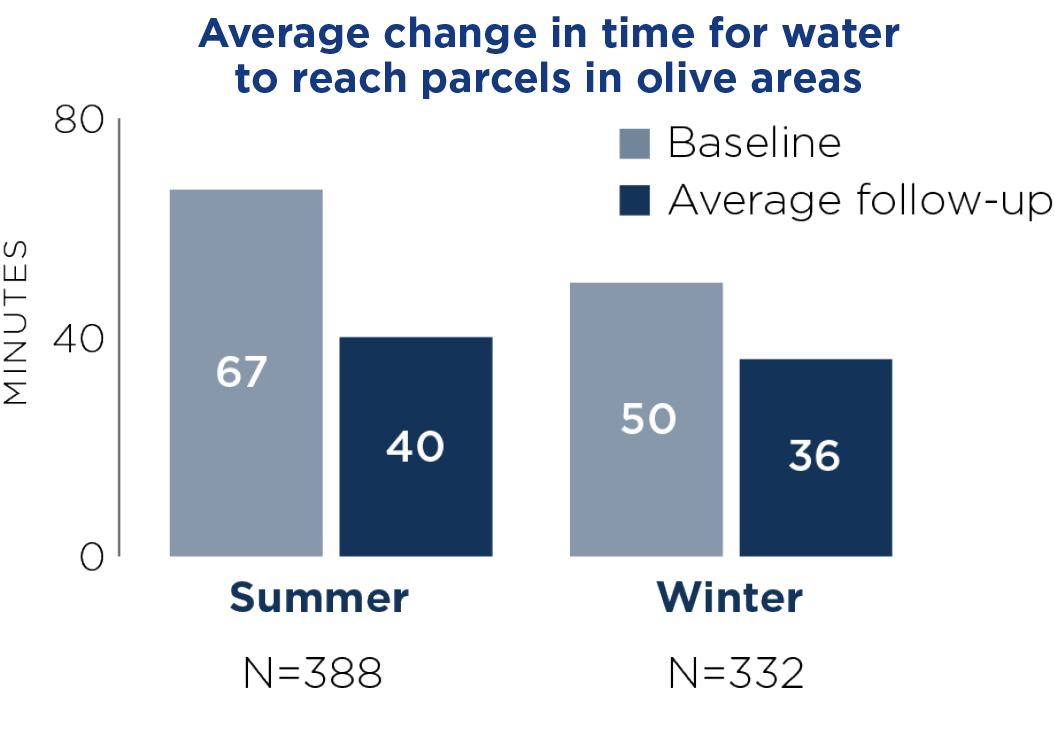Average change in time for water to reach parcels in olive areas.