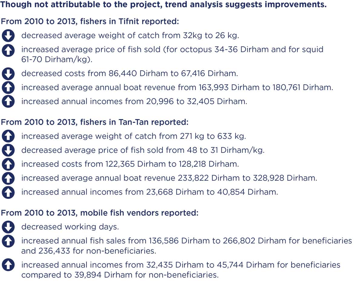 Graphic of outcomes showing though not attributable to the project, trend analysis suggests improvements.
