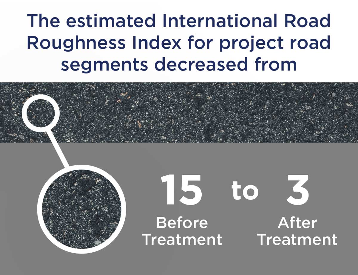 Graphic of project analysis results of road roughness.