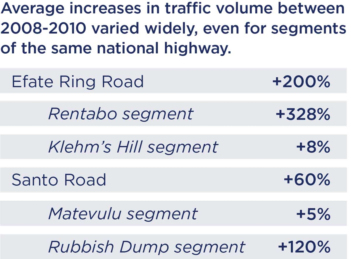 Graphic of average increases in traffic volume.