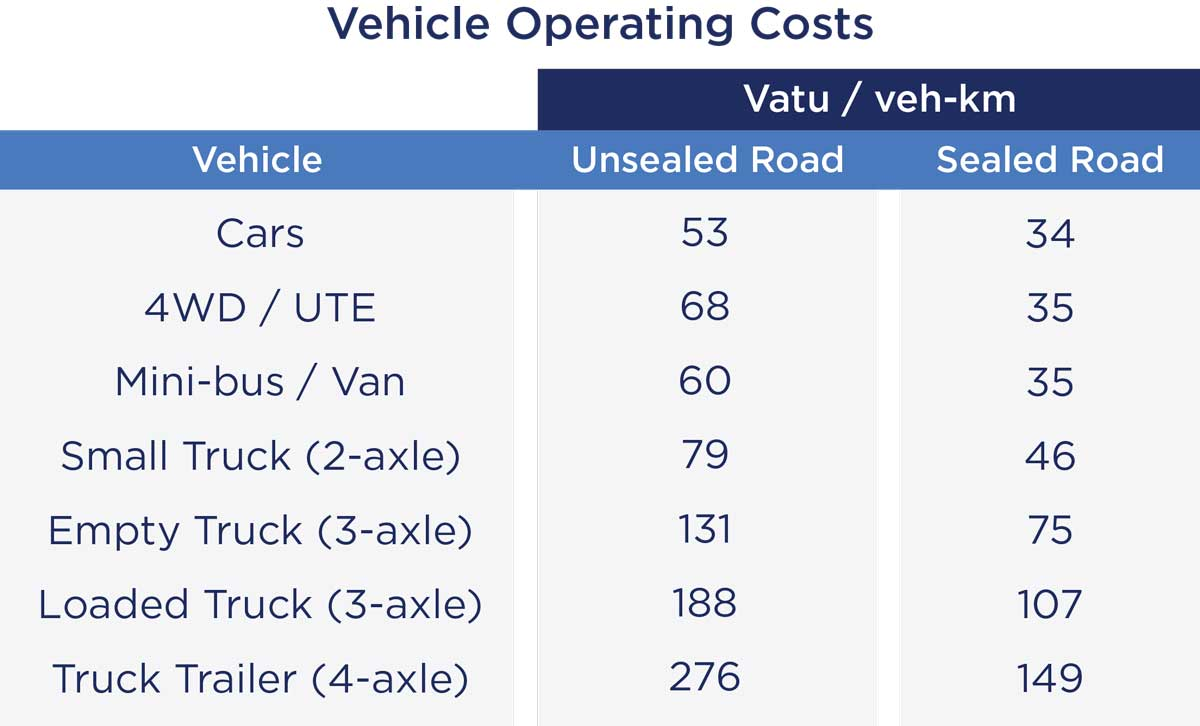 Chart of Vehicle Operating Costs