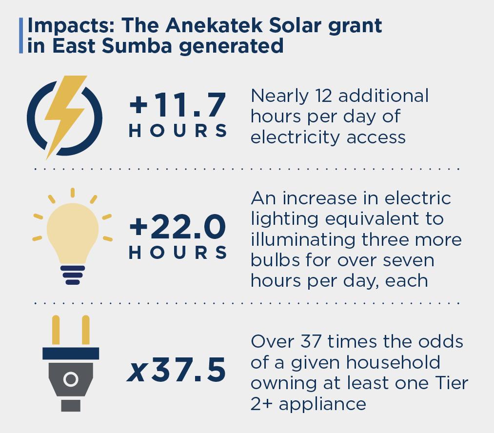 Impacts of the Anekatek Solar grant