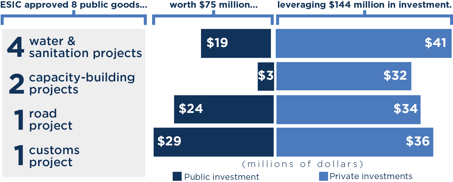 Investments in public goods