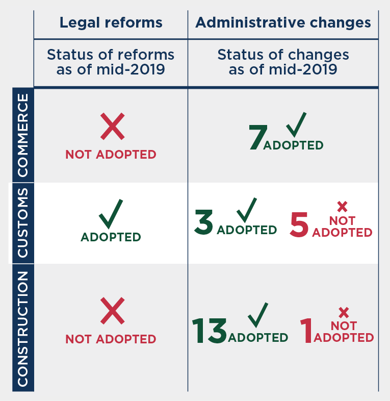 Legal reforms and regulatory changes