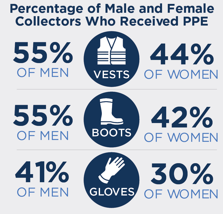 Percentages of men and women receiving personal protective equipment