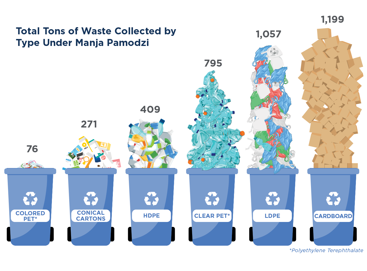 Types of waste collected