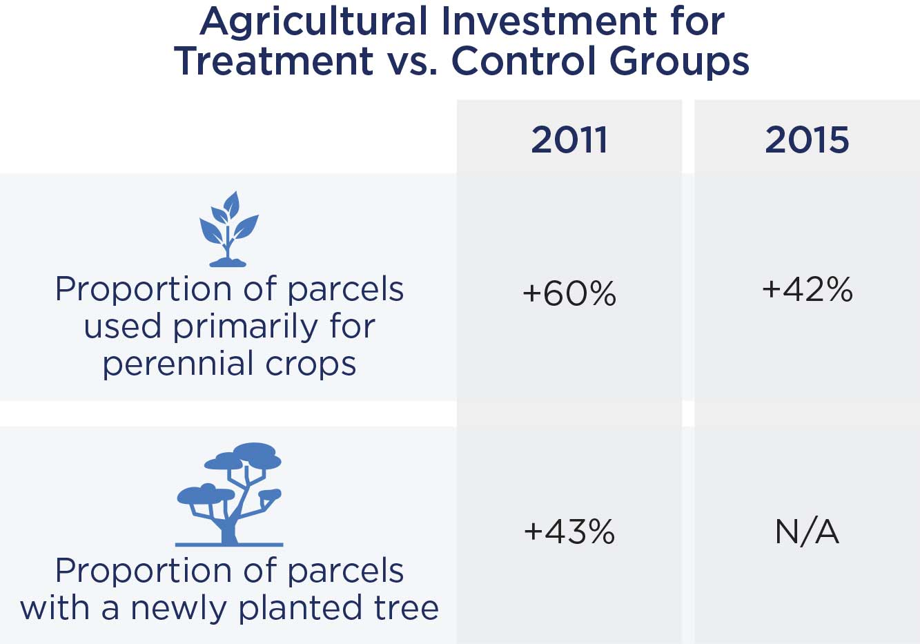 Grahpic of Agricultural Investment for Treatment vs. Control Groups