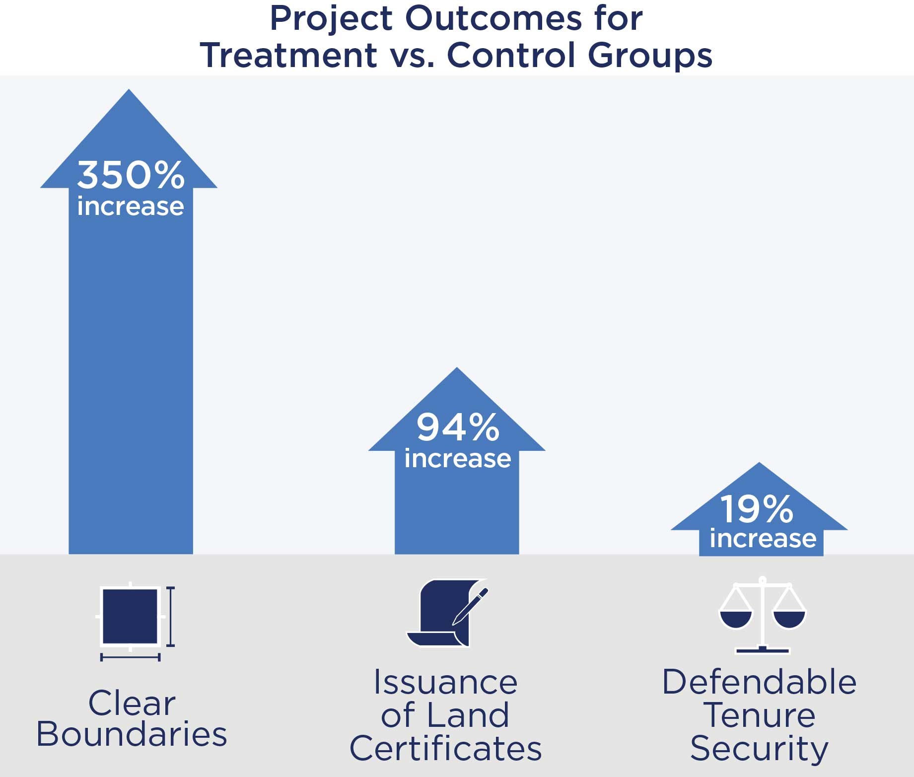Grahpic of Project Outcomes for Treatment vs. Control Groups