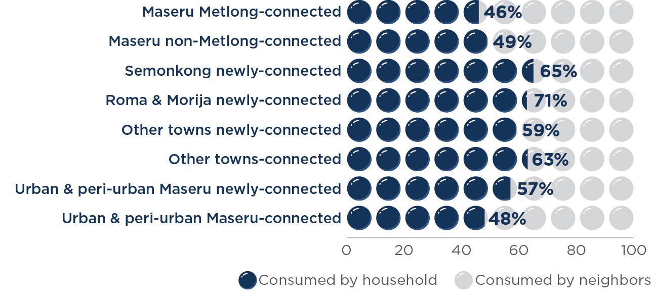 water consumption perceptions