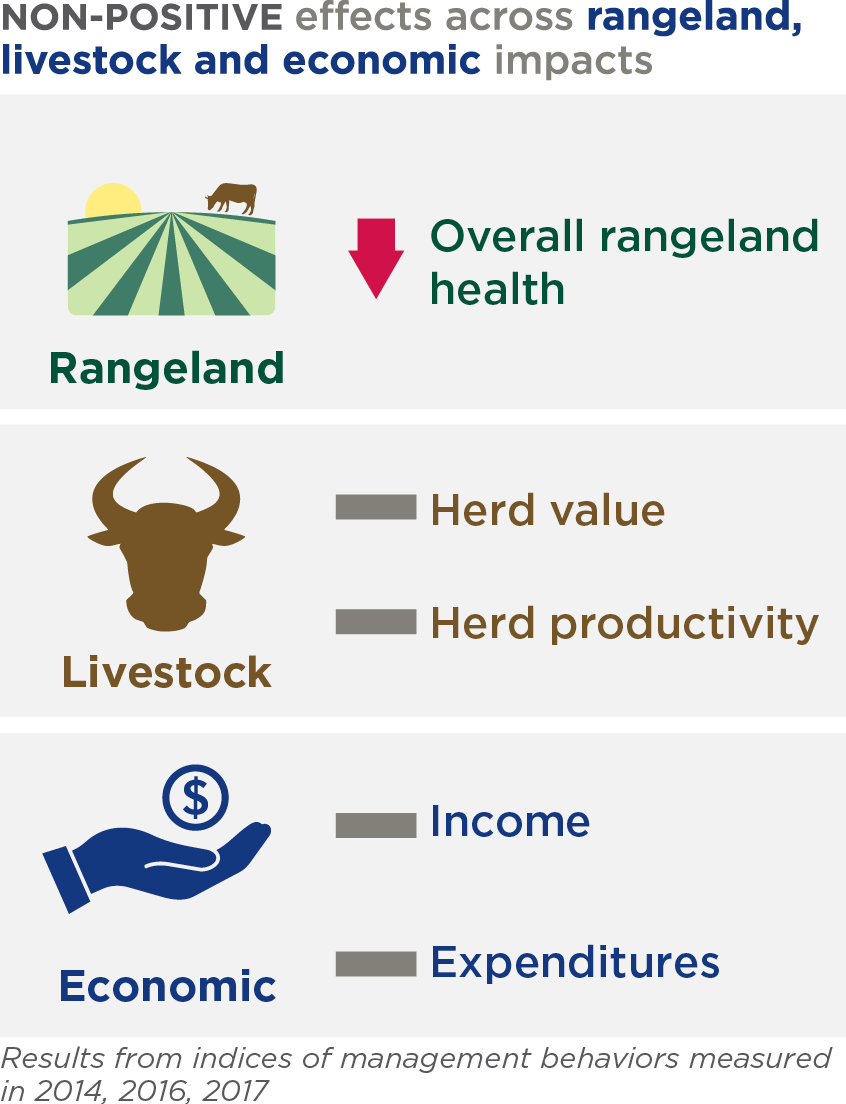 effects of rangeland livestock and economic impacts