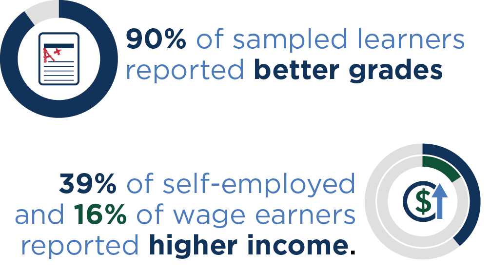 outcomes for patrons, learners, the self-employed and wage earners