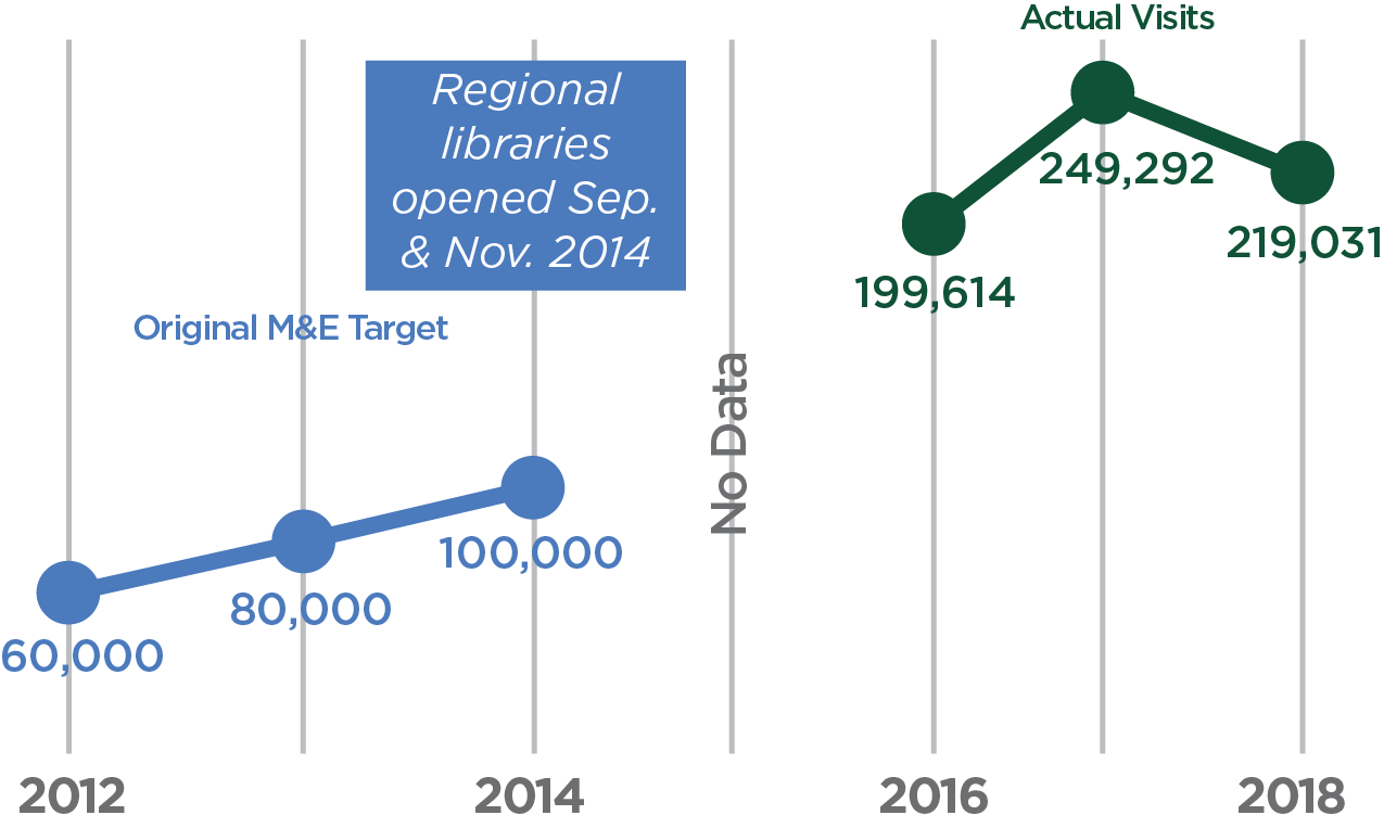 visits to libraries increased