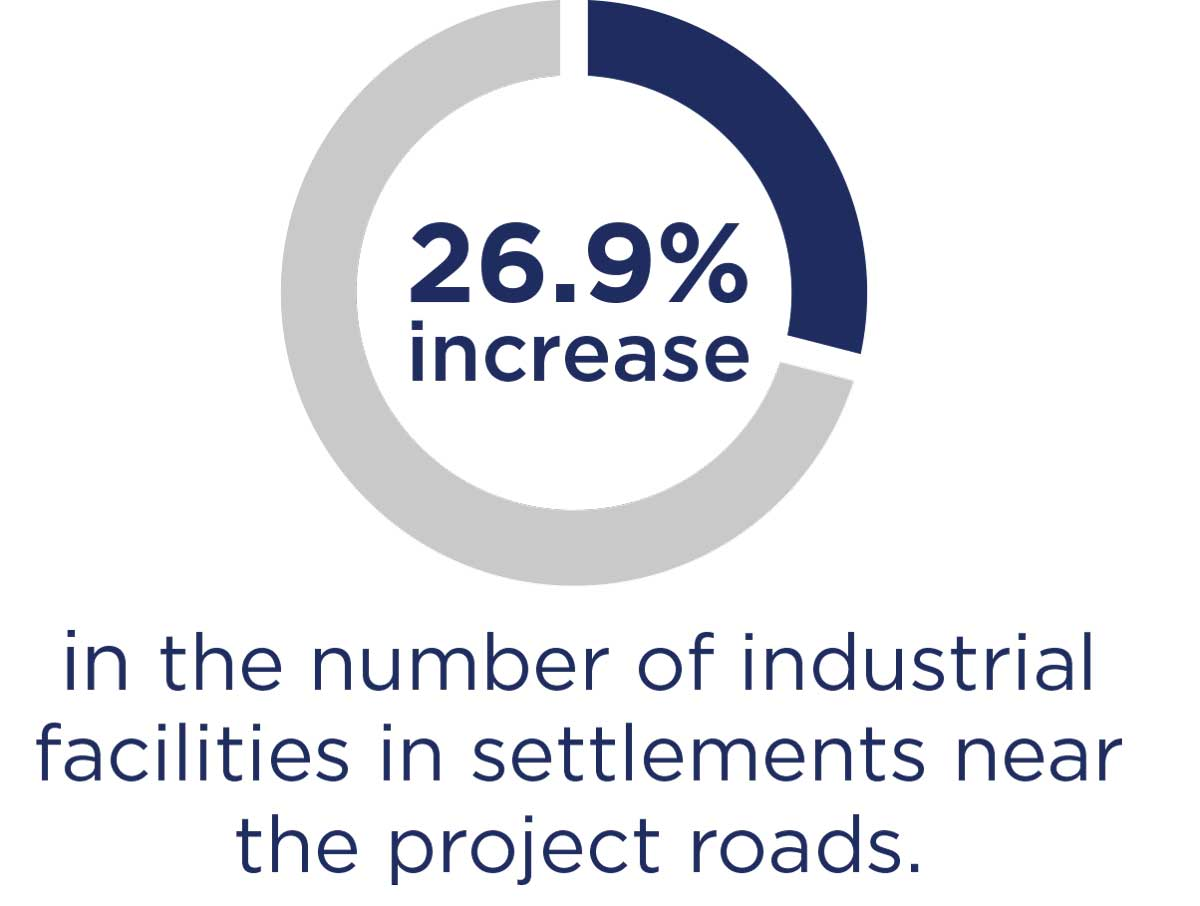 26.9% increase in the number of industrial facilities in settlements near the project roads.