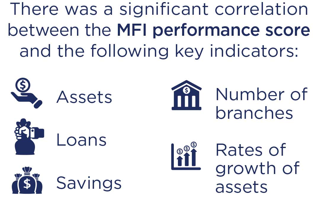 Graphic: The evaluation found a significant correlation between the MFI performance score and other key indicators.