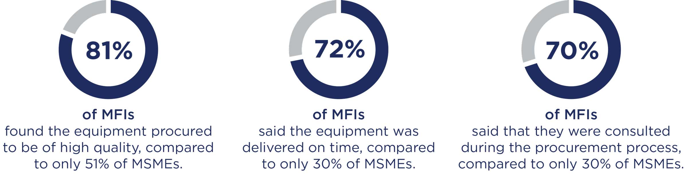 Graphic of results comparing MFIs to MSMEs.