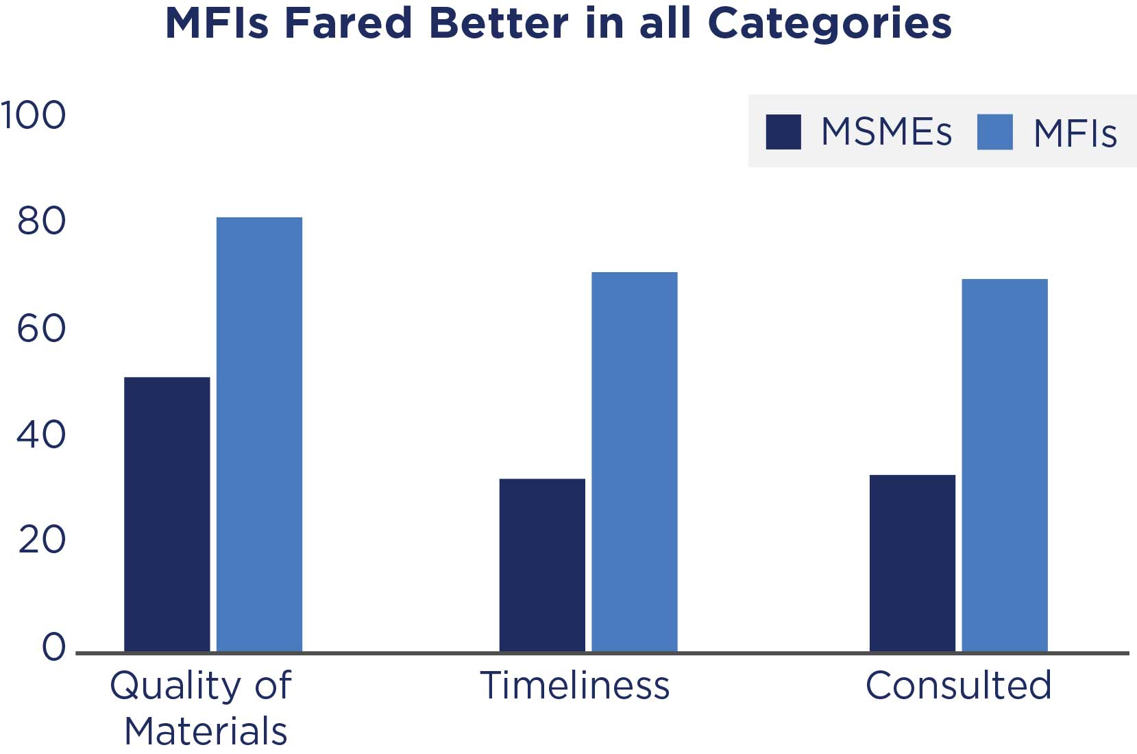 Charts showing MFIs fared better than MSMEs in all categories.