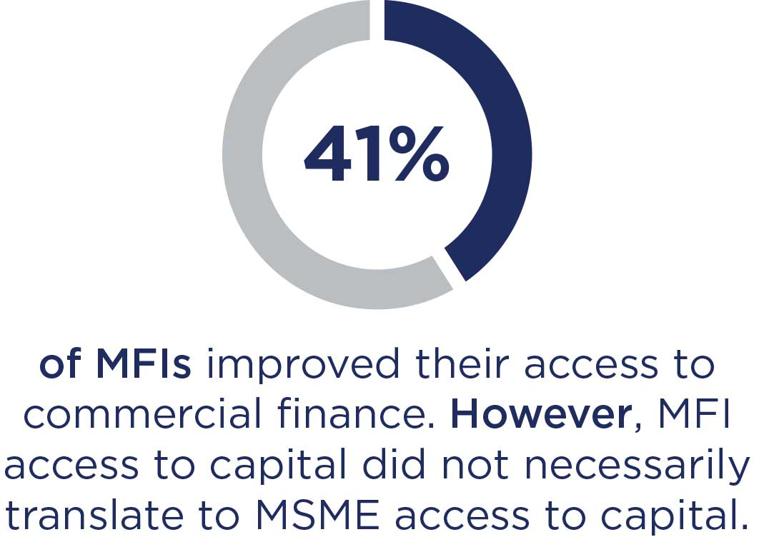 Graphic: MFI access to capital did not necessarily translate to MSME access to capital.