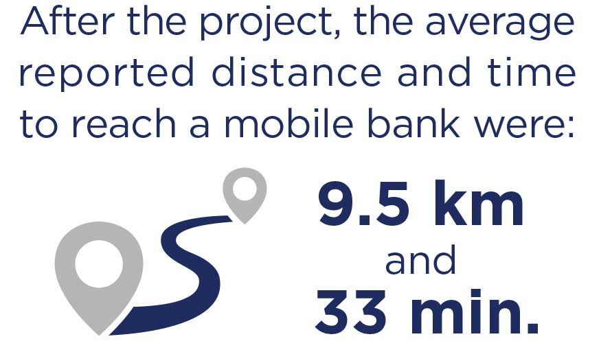 Graphic text: After the project, the average reported distance and time to reach a mobile bank were 9.5km and 33 min.