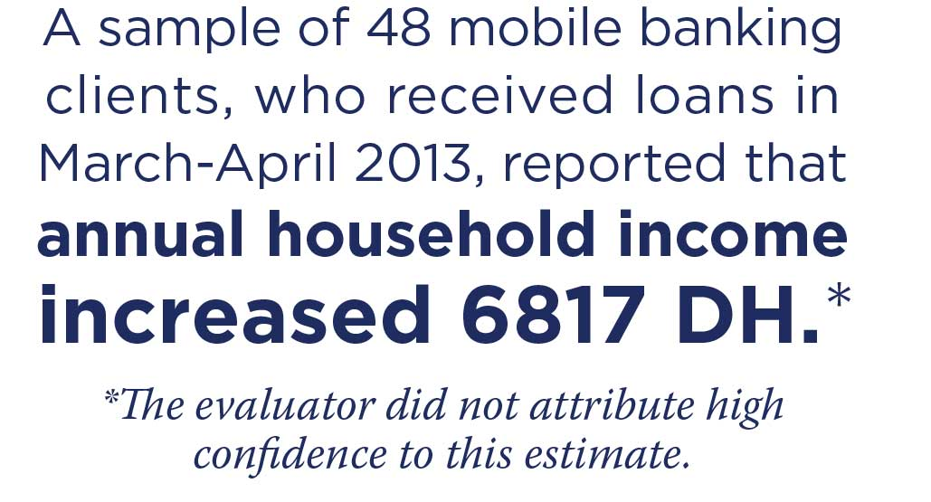 Graphic text: A sample of 48 mobile banking clients, who received loans in March-April 2013, reported that annual household income increased 6817 DH.