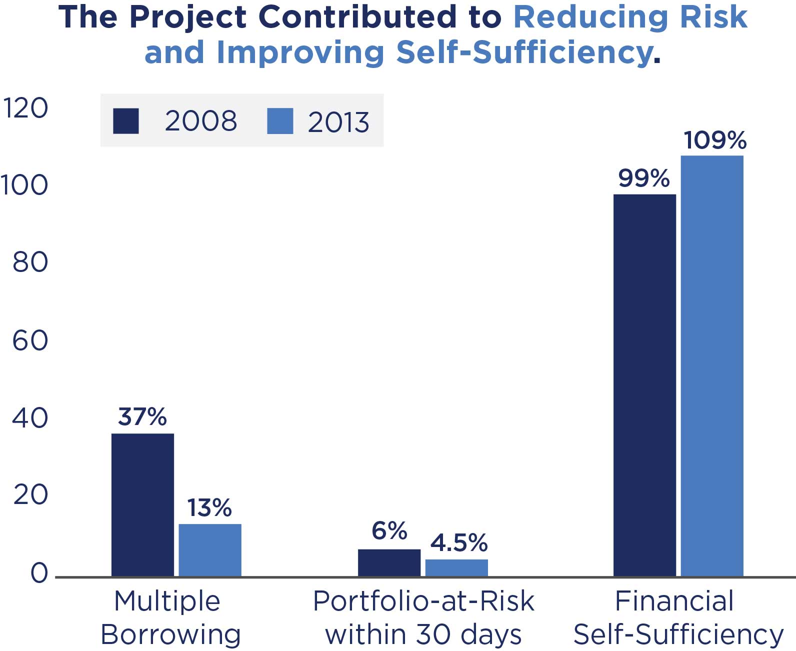 Charts show the project contributed to reducing risk and improving self-suciency.