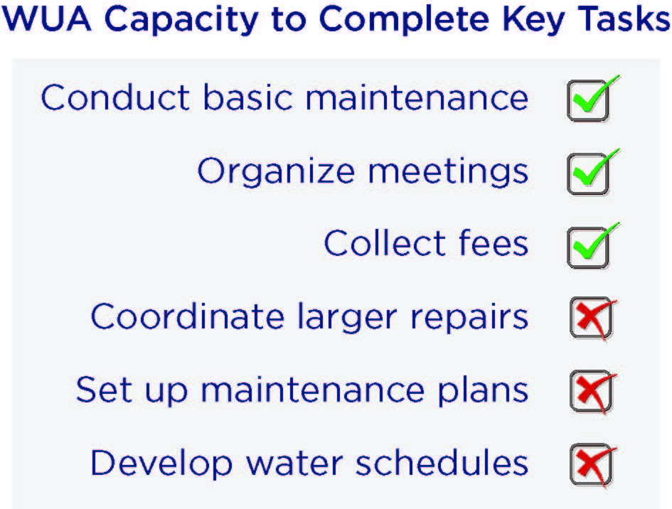 Chart of WUA capacity to complete tasks.