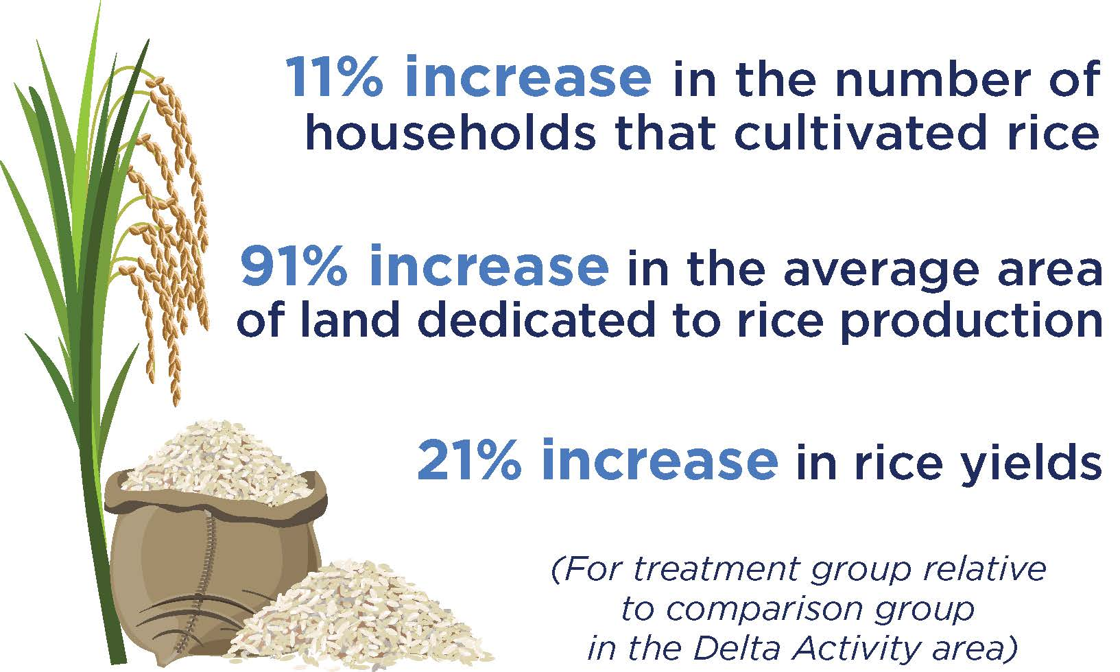 increases in households cultivating rice, land dedicated to rice production and rice yields