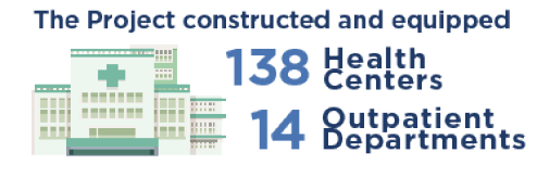 The Project constructed and equipped 138 health centers and 14 outpatient departments.
