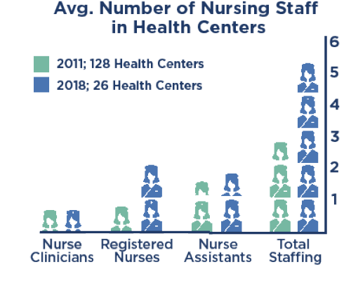 Avgerage Number of Nursing Staff in Health Centers