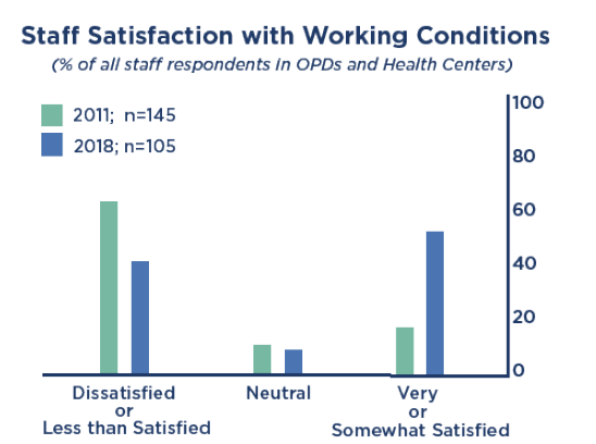 Staff Satisfaction with Working Conditions
