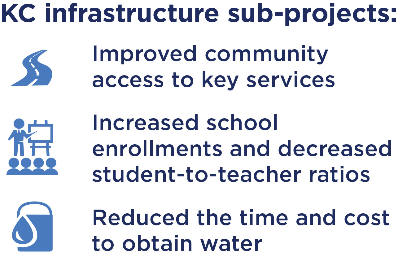 KC Infrastructure SPs were effective at improving community access to key services.