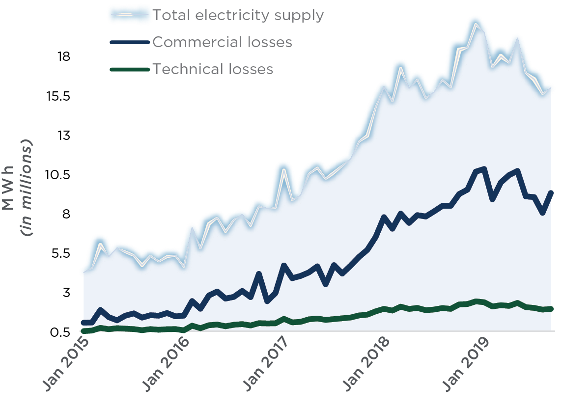 electricity supply and losses