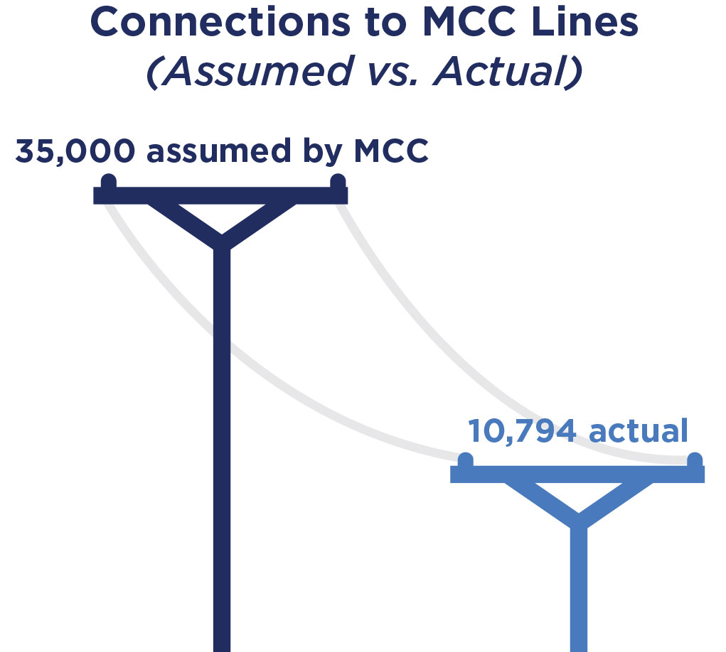 Connections to MCC Lines (35,000 assumed by MCC vs. 10,794 actual)