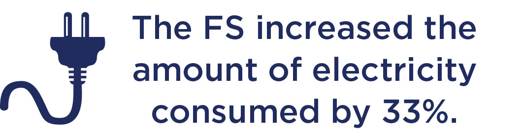 The Financing Scheme increased the amount of electricity consumed by 33%.