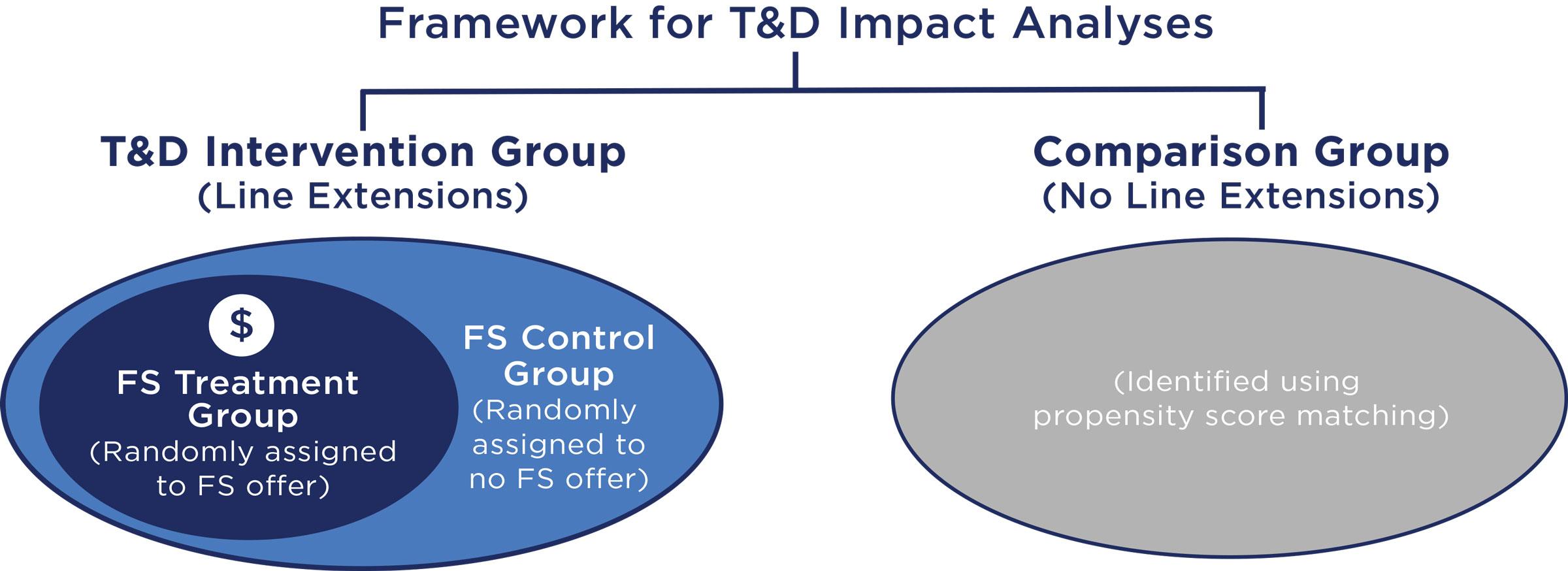 Framework for T&D Impact Analyses