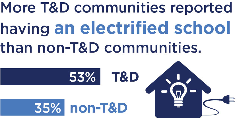 More T&D communities reported having an electrified school than non-T&D communities.