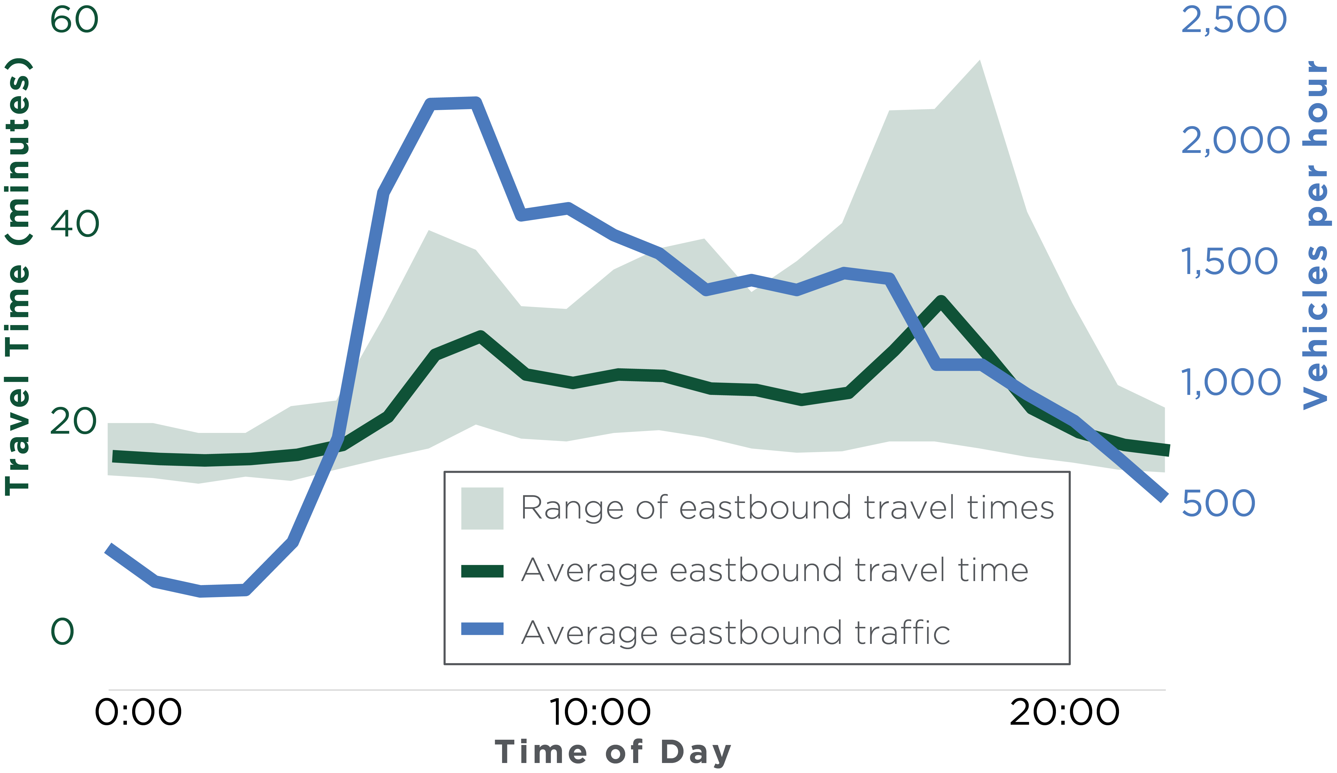 travel times on N1 highway