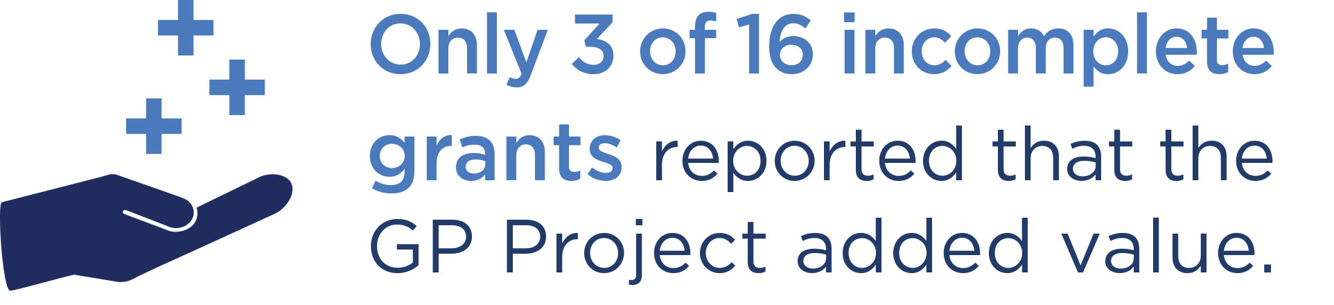 Only 3 of 16 incomplete grants reported that the GP Project added value.