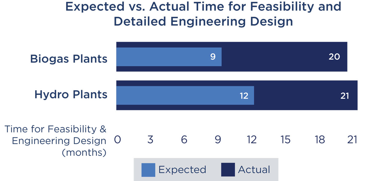 Expected vs. Actual Time for Feasibility and Detailed Engineering Design.
