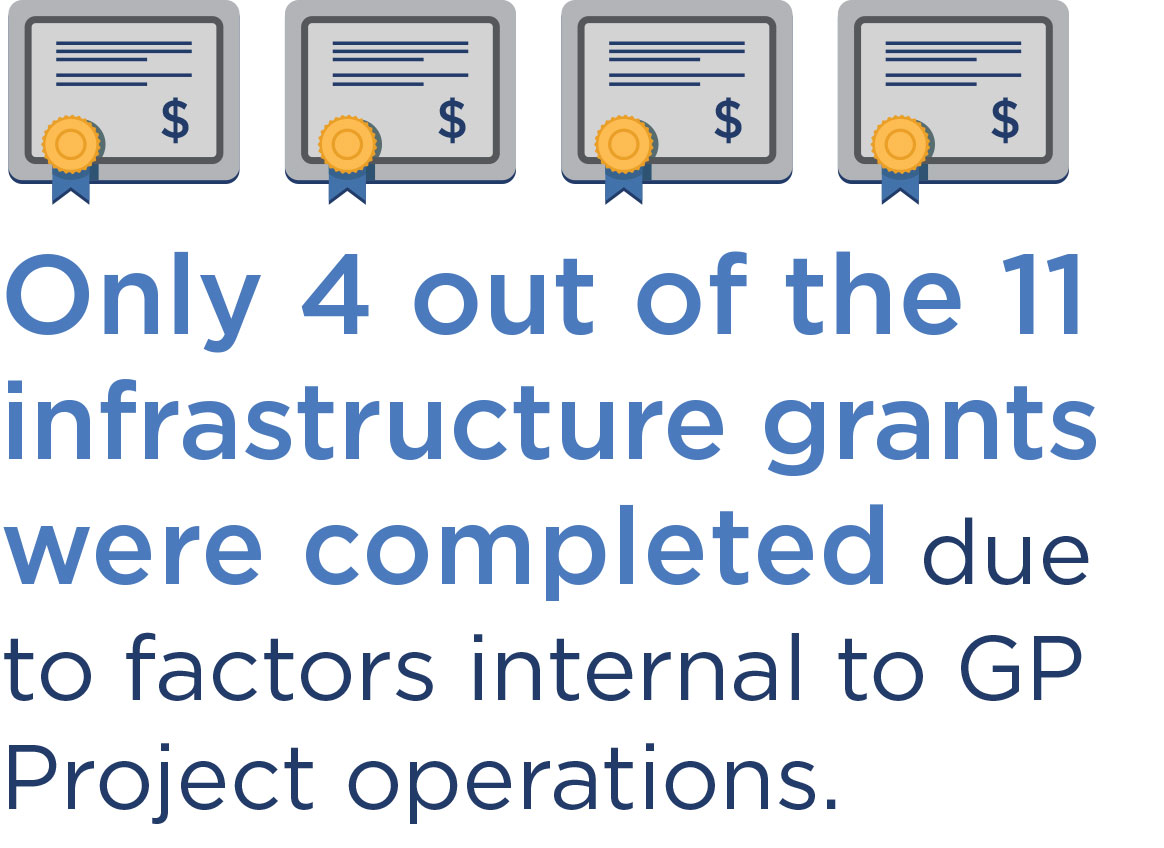 Only 4 out of the 11 infrastructure grants were completed due to factors internal to GP Project operations.