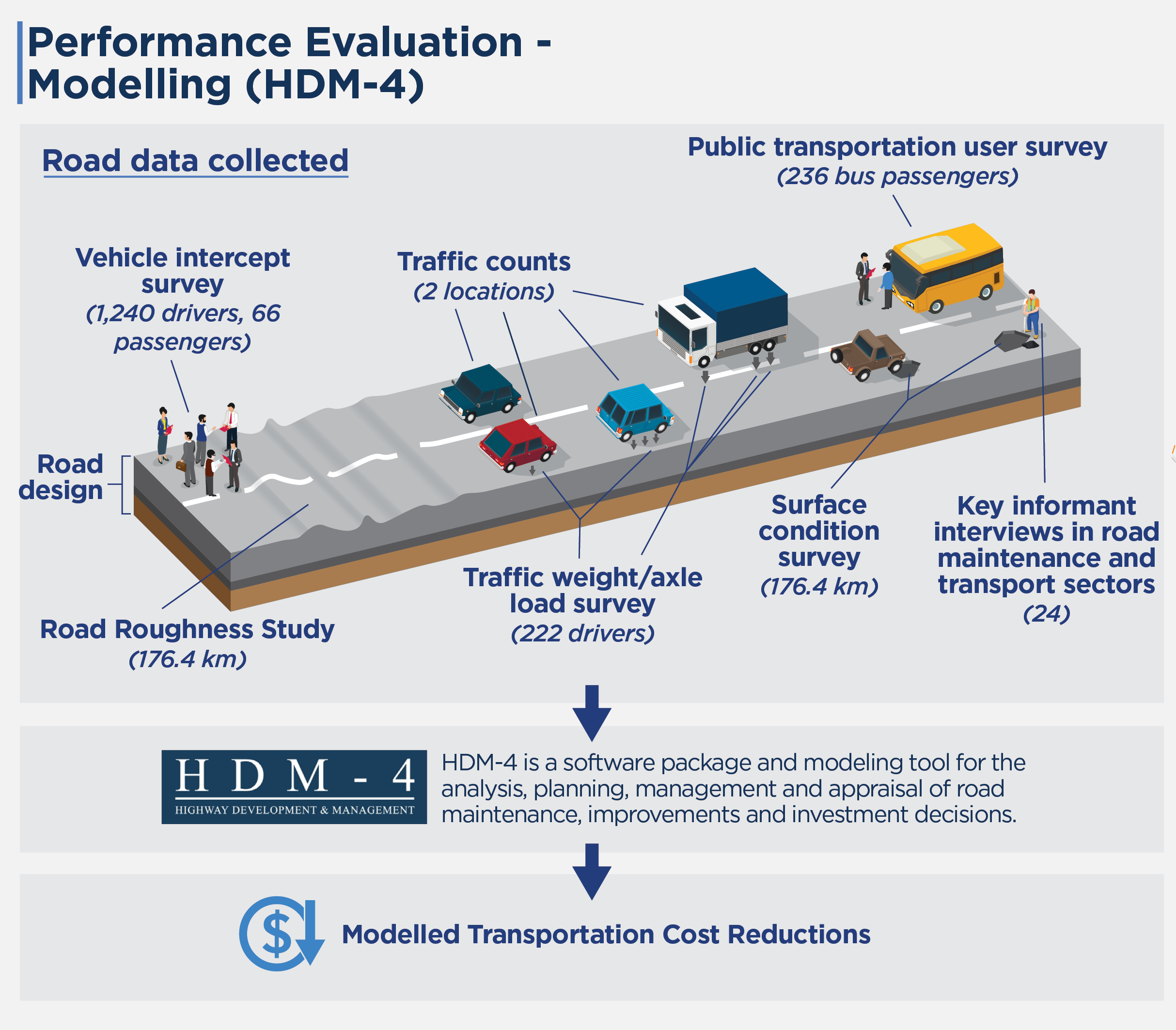 Evaluation methodology and data collection details