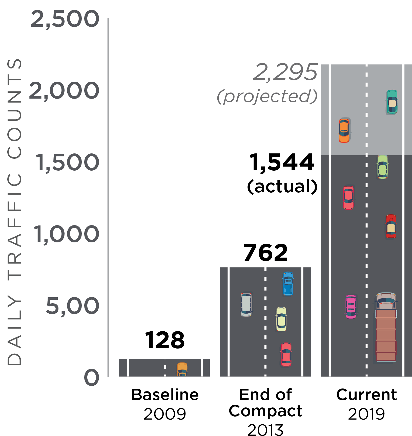 annual average daily traffic levels