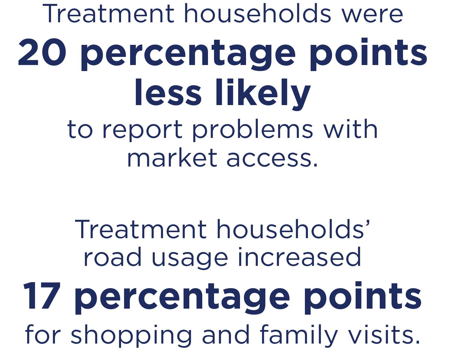 Treatment households were 20 percentage points less likely to report problems with market access and their road usage increased 17 percentage points for shopping and family visits.
