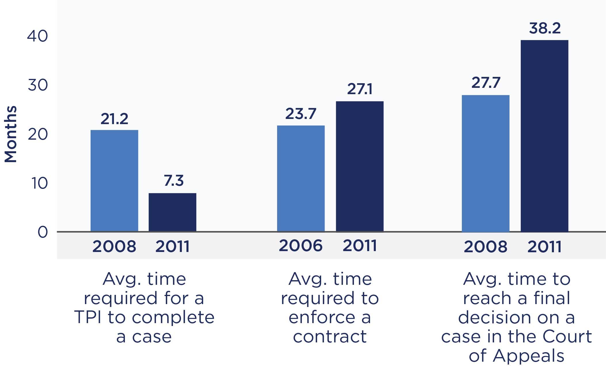 Chart of average times for court activities.