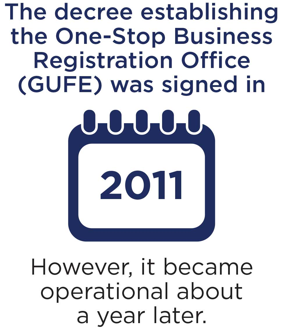 The decree establishing the One-Stop Business Registration Office (GUFE) was signed in 2011. However, it became operational about a year later.