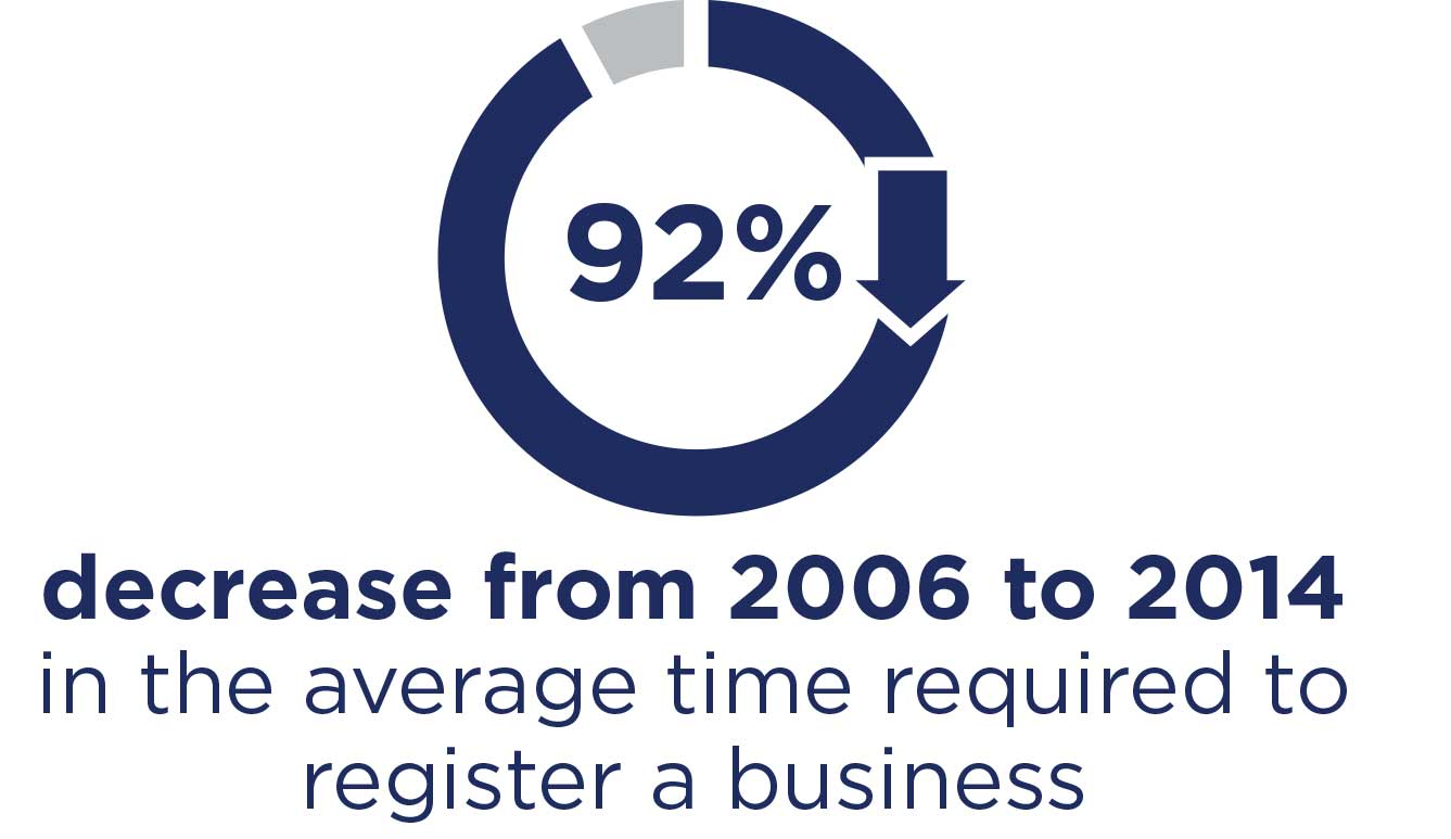 92% decrease from 2006 to 2014 in the average time required to register a business.