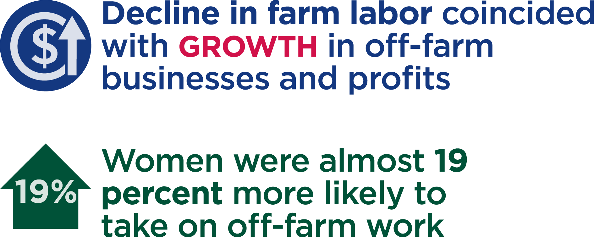 results in productivity and womens labor