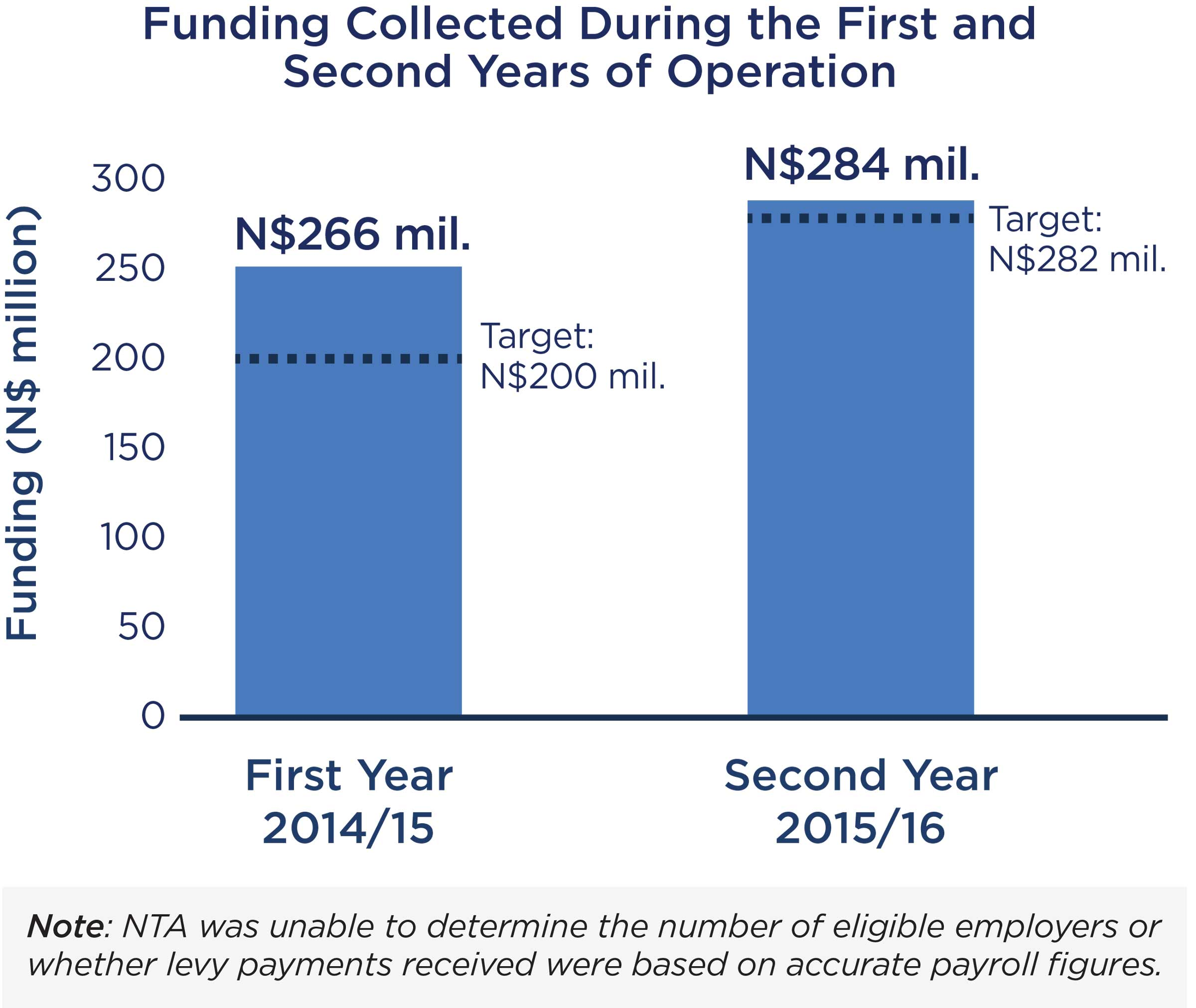 Funding Collected During the First and Second Years of NTF Operation
